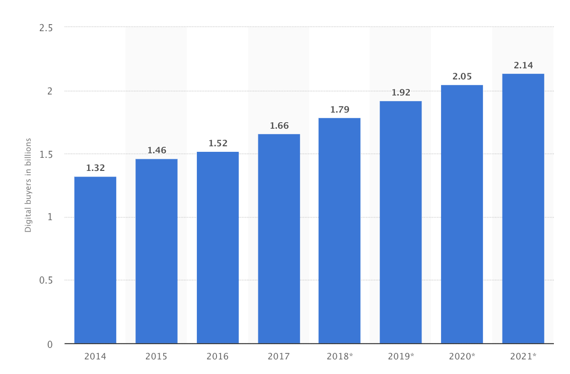 2019 Logistics Trends - 1 - Digital Buyers Worldwide